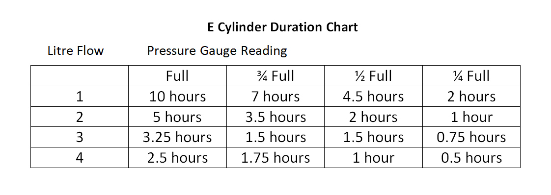 E Cylinder Duration Chart CRC