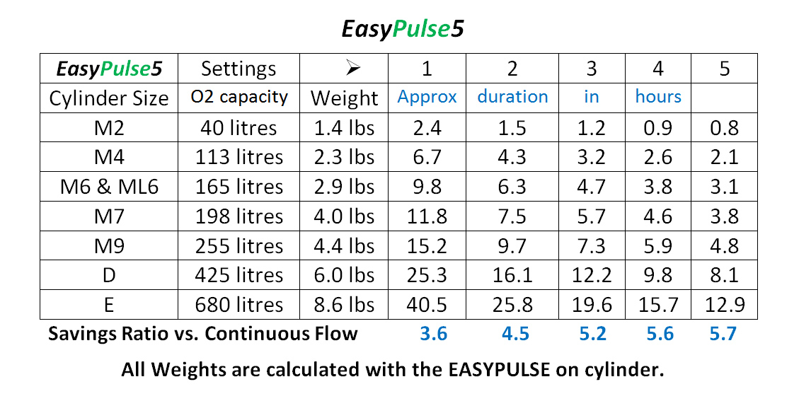 EasyPulse5 CRC