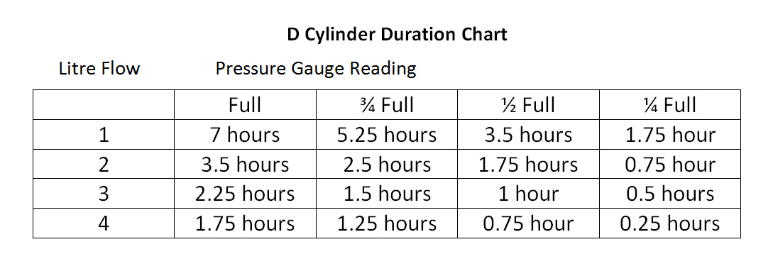 cylinder duration form chinook respiratory care. Black Bedroom Furniture Sets. Home Design Ideas